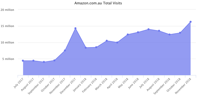 上线一年后,亚马逊澳大利亚站交出了一份怎样的答卷?