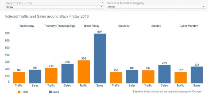 感恩节购物潮调查:吓!这些电商卖家5天损失6.24亿美元!