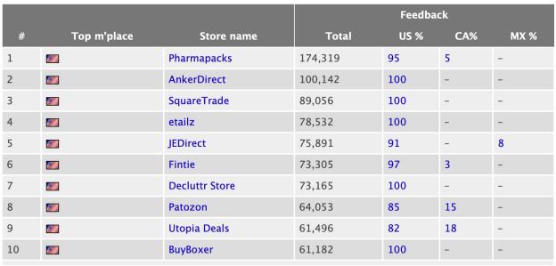 美国亚马逊前十卖家之- Pharmapcks - 老美的套路