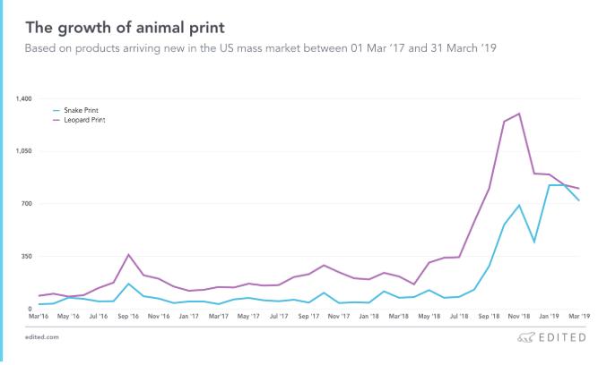 这些趋势2019要火! 开扒Instagram网红时装产业