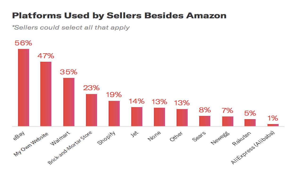 亚马逊卖家选择eBay和沃尔玛作为第二平台