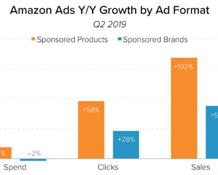 与搜索引擎相比,亚马逊广告继续表现良好