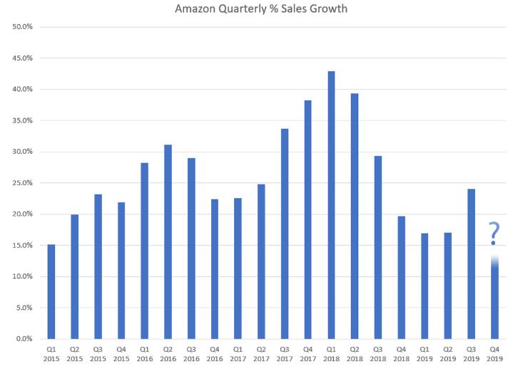 亚马逊2019年第三季度销售额达到了预期,但数据和预测却令人失望