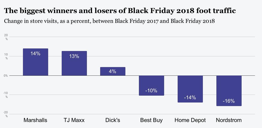 2019年黑色星期五的五大趋势