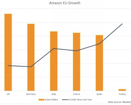 亚马逊在欧盟市场的活跃卖家增长