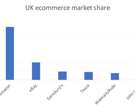 亚马逊主导了英国电子商务市场